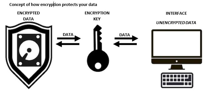 USB Disk Encryption For Windows | BitLocker | Encryption